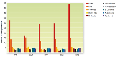 The number of fires by year (2002-2006) for geographic areas of the United States